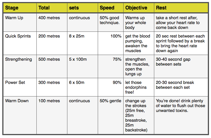Surf Fitness Swimming Routine