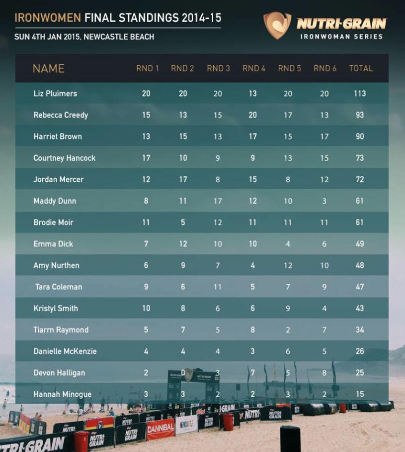 Nutrigrain Ironwoman Final Standings 2014/15